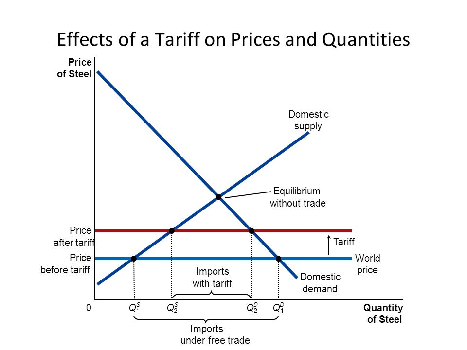 Price of Steel 0 Quantity of Steel Domestic supply Domestic demand Price after tariff Tariff Imports under free trade Equilibrium without trade Price