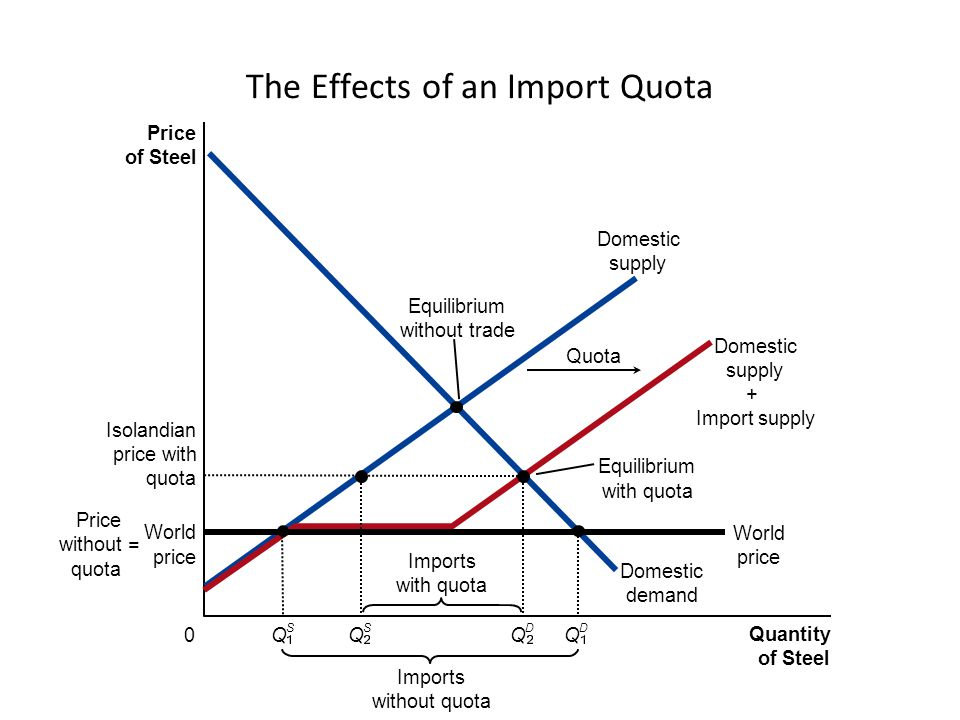 The Effects of an Import Quota Price of Steel 0 Quantity of Steel Domestic supply Domestic supply + Import supply Domestic demand Isolandian price wit