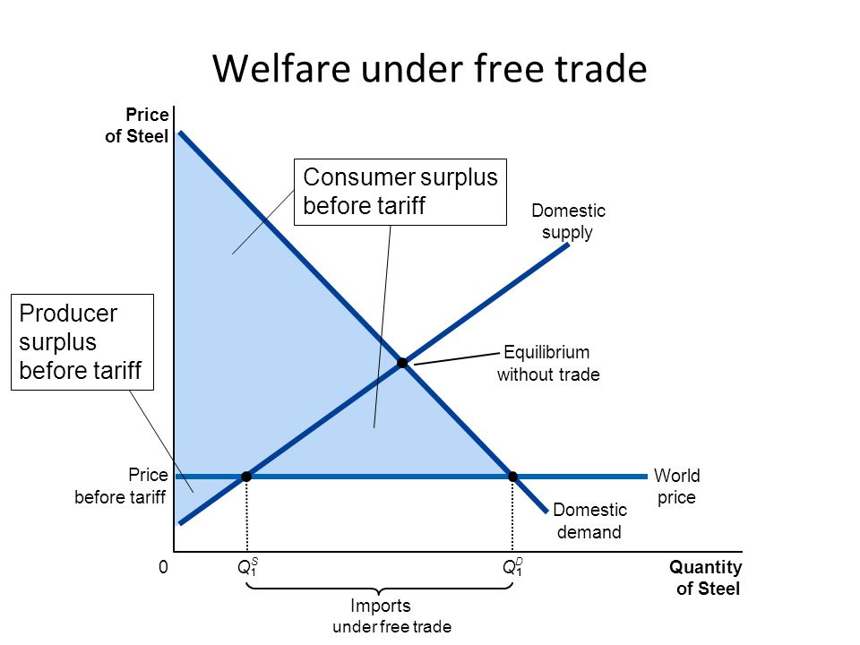 Price of Steel 0 Quantity of Steel Consumption Tax Imports under free trade Imports after tax = Q S Q D Consumption Tax Purchase price before tax D C G A EF B Domestic demand Purchase price after tax Q D World price Domestic supply Equilibrium without trade Deadweight loss of the consumption tax Free TradeConsumption Tax Consumers SurplusABCDEFAB Producers SurplusGG GovernmentCDE Total SurplusABCDEFGABCDEG Q S