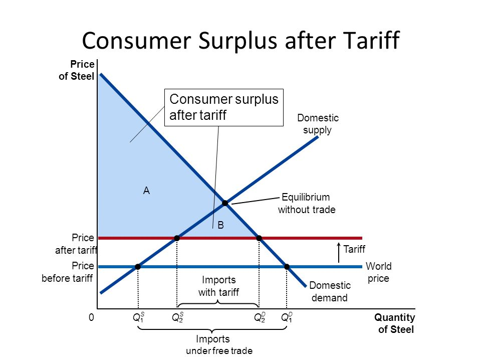 Price of Steel 0 Quantity of Steel Consumption Tax Imports under free trade Imports after tax = Q S Q D Consumption Tax Purchase price before tax D C G A EF B Domestic demand Purchase price after tax Q D World price Domestic supply Equilibrium without trade Deadweight loss of the consumption tax Q S