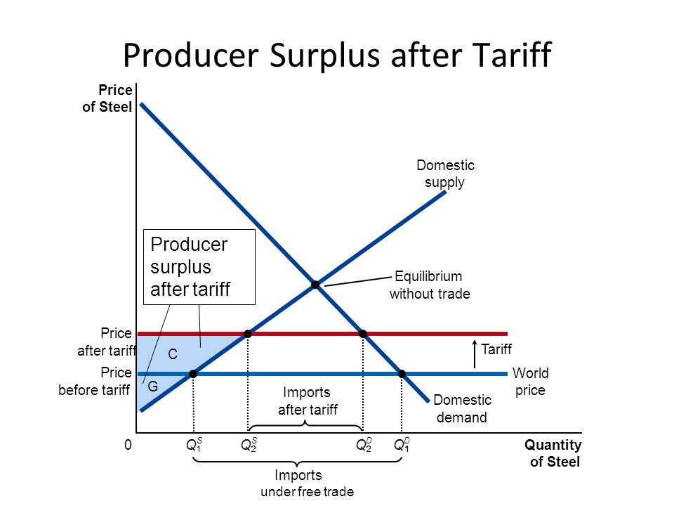 E Price of Steel 0 Quantity of Steel Domestic supply Domestic demand Price after tariff Tariff Imports under free trade Price before tariff World price Q S Imports after tariff Q S Q D Q D Tariff Revenue Governments Revenue from Tariff