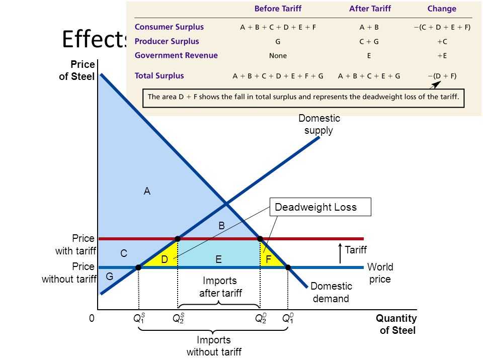 Effects of Tariff on Social Welfare C G A EDF B Price of Steel 0 Quantity of Steel Domestic supply Domestic demand Price with tariff Tariff Imports wi