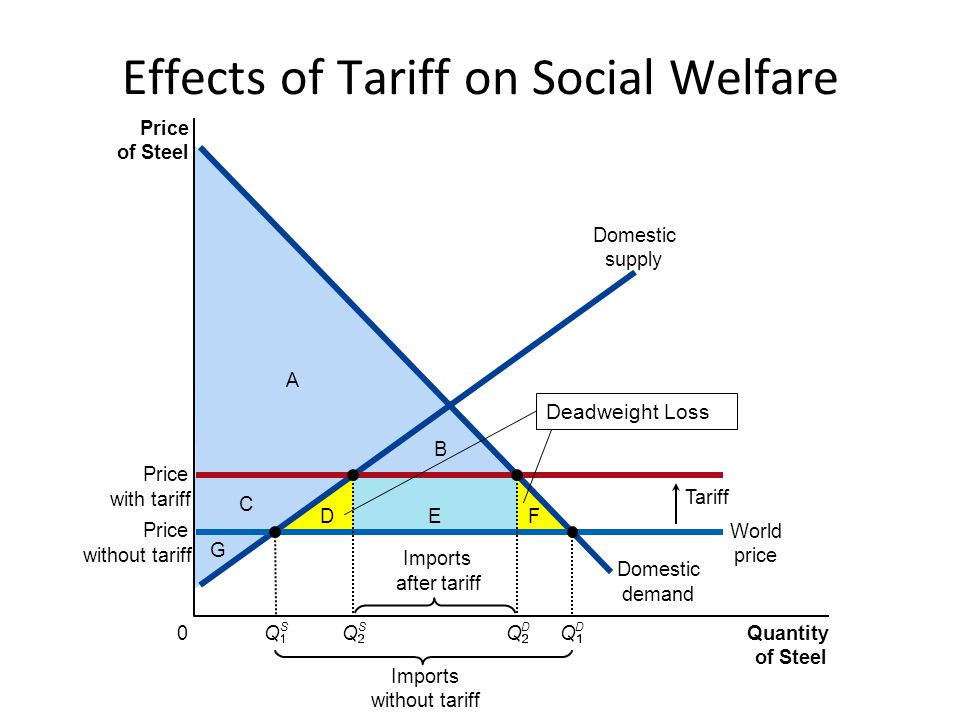 D C G A EF B Price of Steel 0 Quantity of Steel Domestic supply Domestic demand Price For sellers Production Subsidy Imports under free trade Price For buyers World price Imports with subsidy Q S Q S Q D Q D = Q: What if the tariff shown earlier were replaced by a production subsidy equal in size to the tariff.