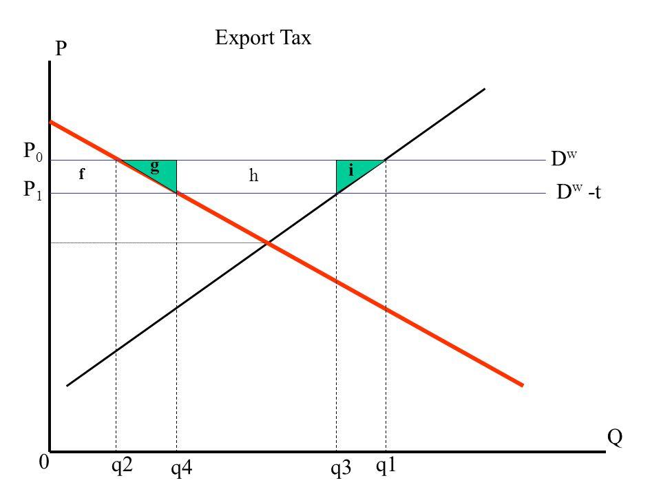 f h g i DwDw D w -t Q 0 q2q1 q4q3 P Export Tax P1P1 P0P0