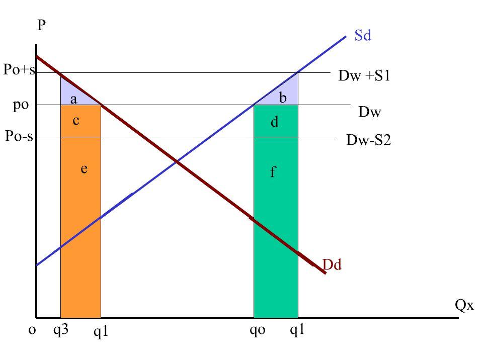Dw-S2 Dw Dw +S1 Dd Sd P Qx oq3 q1 qo q1 po Po-s Po+s a b c d e f