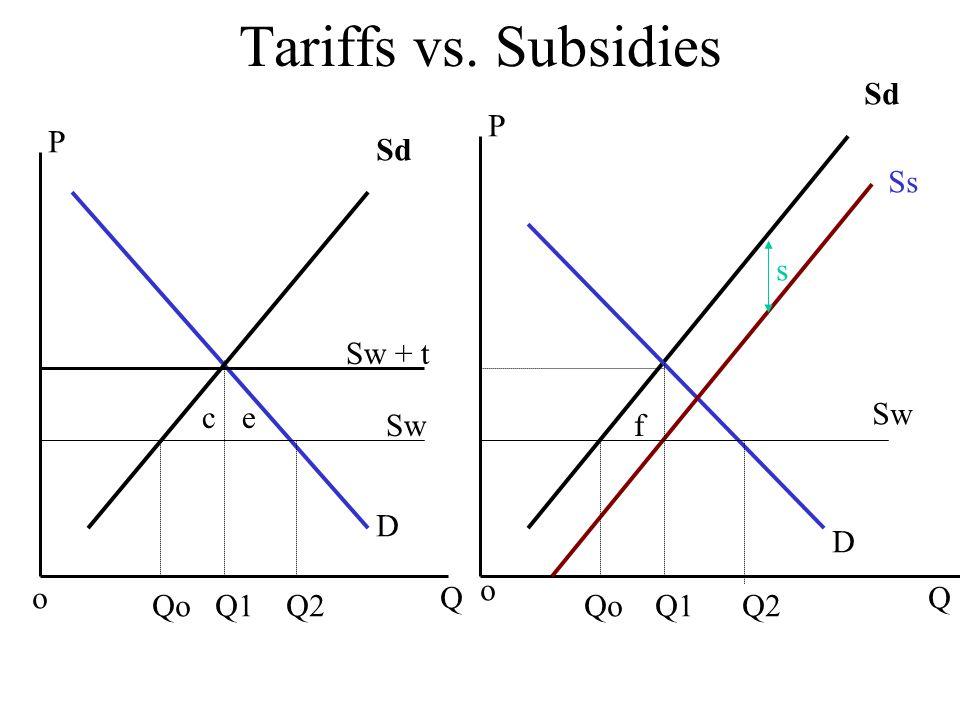 Tariffs vs. Subsidies QQ Sw Sd Ss Sw + t Qo Q1 Q2 ce f Sd P P o o D D s