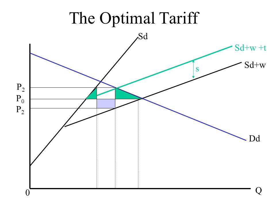 The Optimal Tariff Dd Q Sd+w Sd+w +t Sd 0 P0P2P0P2 P2P2 s