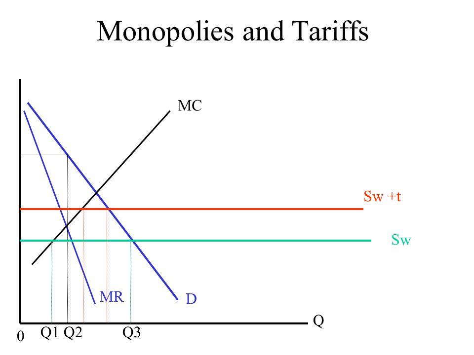 Monopolies and Tariffs MC D Q 0 MR Sw Q1 Q2 Q3 Sw +t