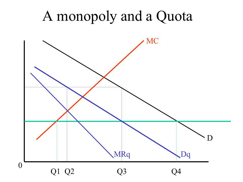 A monopoly and a Quota MC D DqMRq Q1 Q2 Q3 Q4 0