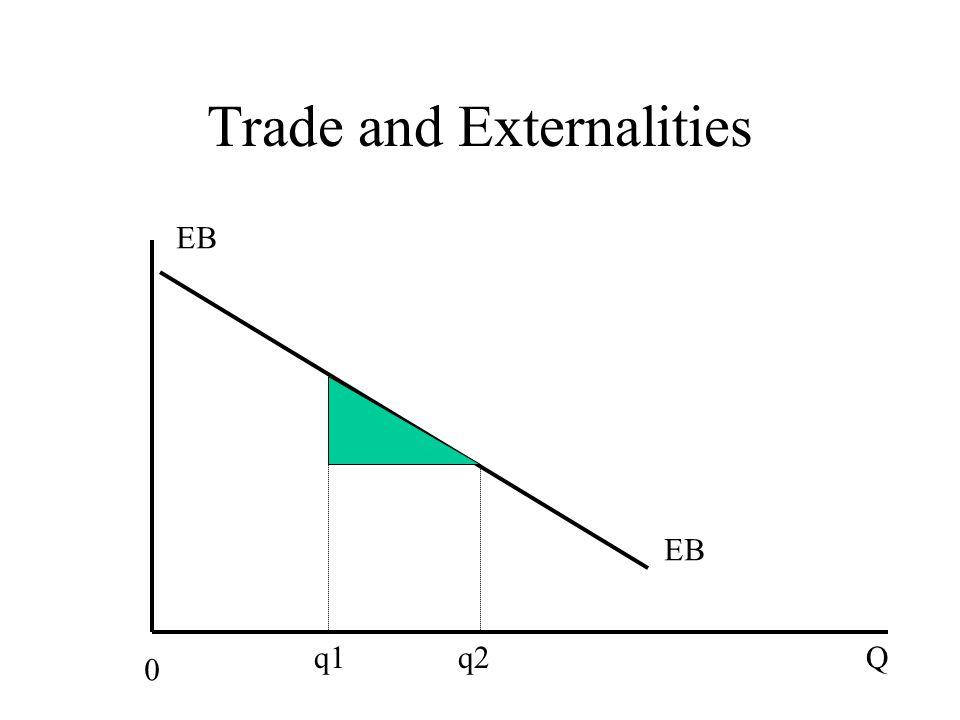 Trade and Externalities EB 0 Q q1 q2