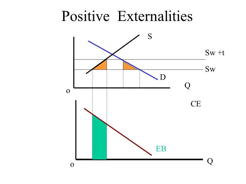 Positive Externalities S D Sw Sw +t Q Q o o CE EB
