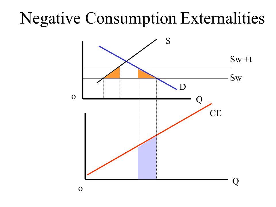 Negative Consumption Externalities S D Sw Sw +t Q Q o o CE