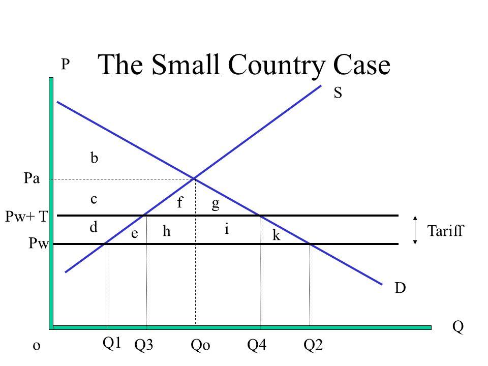 The Small Country Case D S Q P Pw Pw+ T Pa o Q1 Q3 Qo Q4 Q2 b c d e fg h i k Tariff