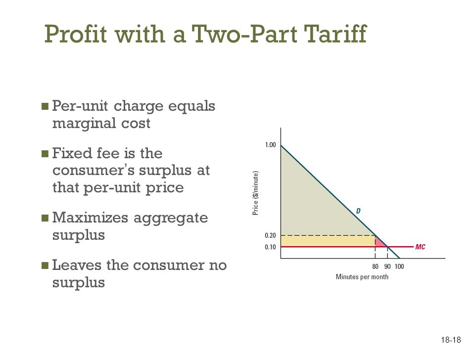 Profit with a Two-Part Tariff Per-unit charge equals marginal cost Fixed fee is the consumer s surplus at that per-unit price Maximizes aggregate surp