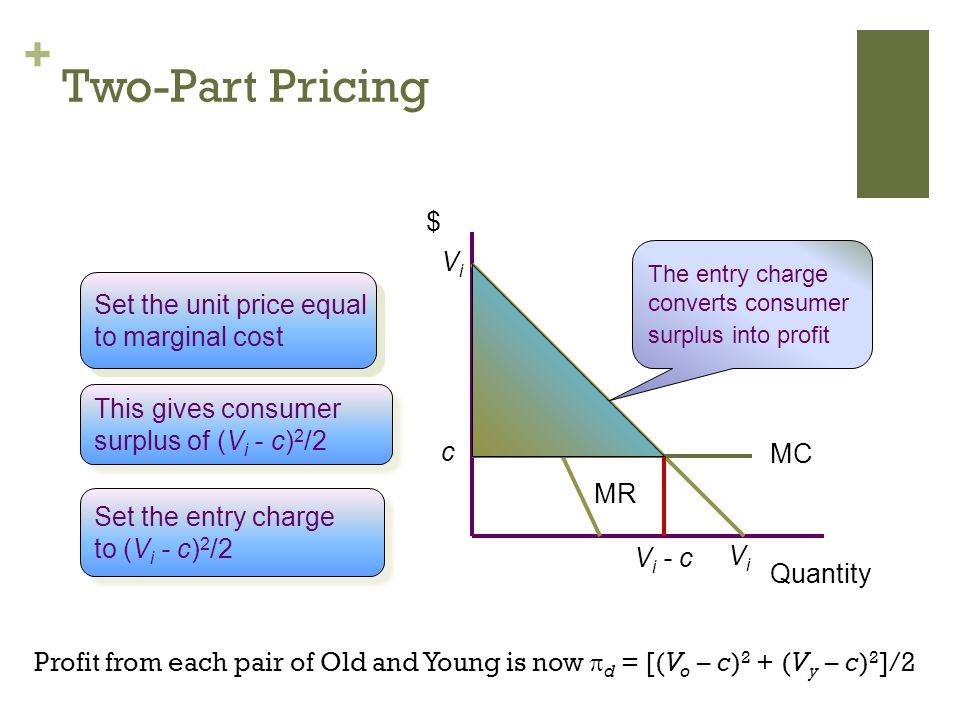 + Two-Part Pricing $ Quantity ViVi ViVi MR MC c Set the unit price equal to marginal cost Set the unit price equal to marginal cost This gives consumer surplus of (V i - c) 2 /2 This gives consumer surplus of (V i - c) 2 /2 The entry charge converts consumer surplus into profit V i - c Set the entry charge to (V i - c) 2 /2 Set the entry charge to (V i - c) 2 /2 Profit from each pair of Old and Young is now d = [(V o – c) 2 + (V y – c) 2 ]/2