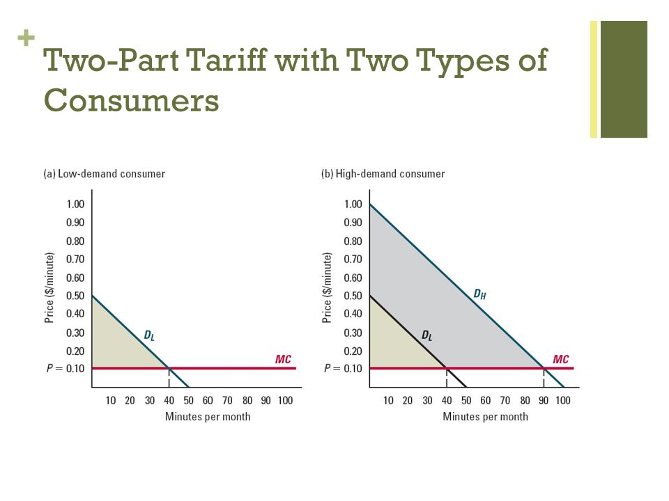 + Two-Part Tariff with Two Types of Consumers