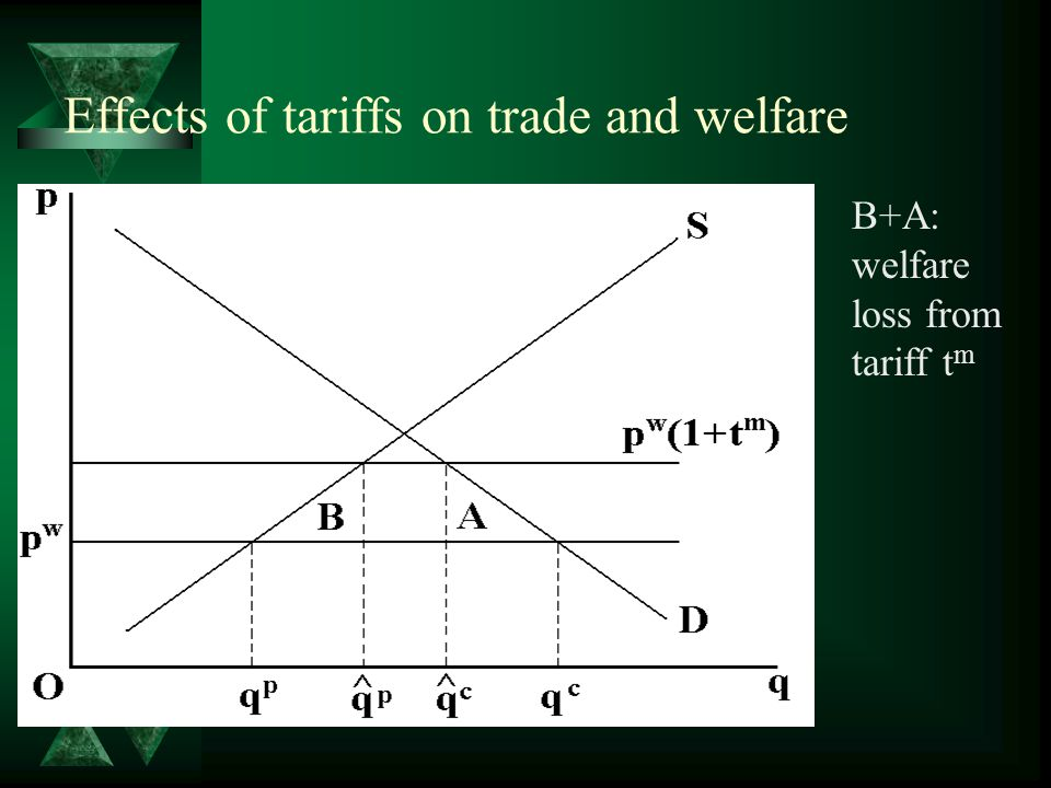 Effects of tariffs on trade and welfare B+A: welfare loss from tariff t m