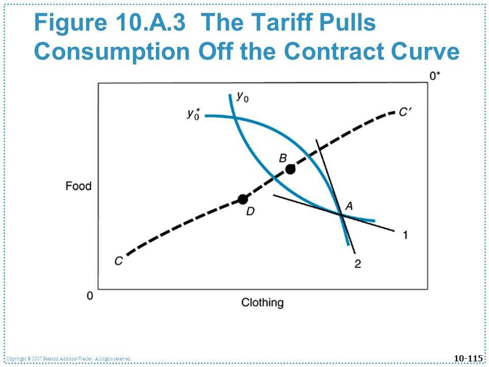 10-115 Copyright © 2007 Pearson Addison-Wesley. All rights reserved. Figure 10.A.3 The Tariff Pulls Consumption Off the Contract Curve
