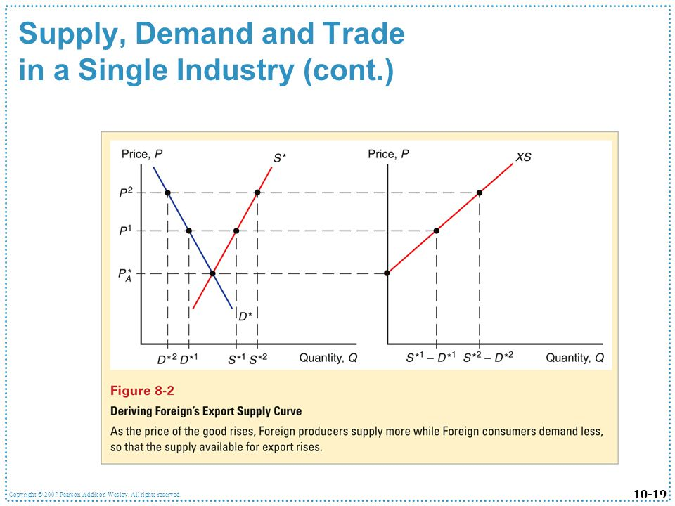 10-19 Copyright © 2007 Pearson Addison-Wesley. All rights reserved. Supply, Demand and Trade in a Single Industry (cont.)