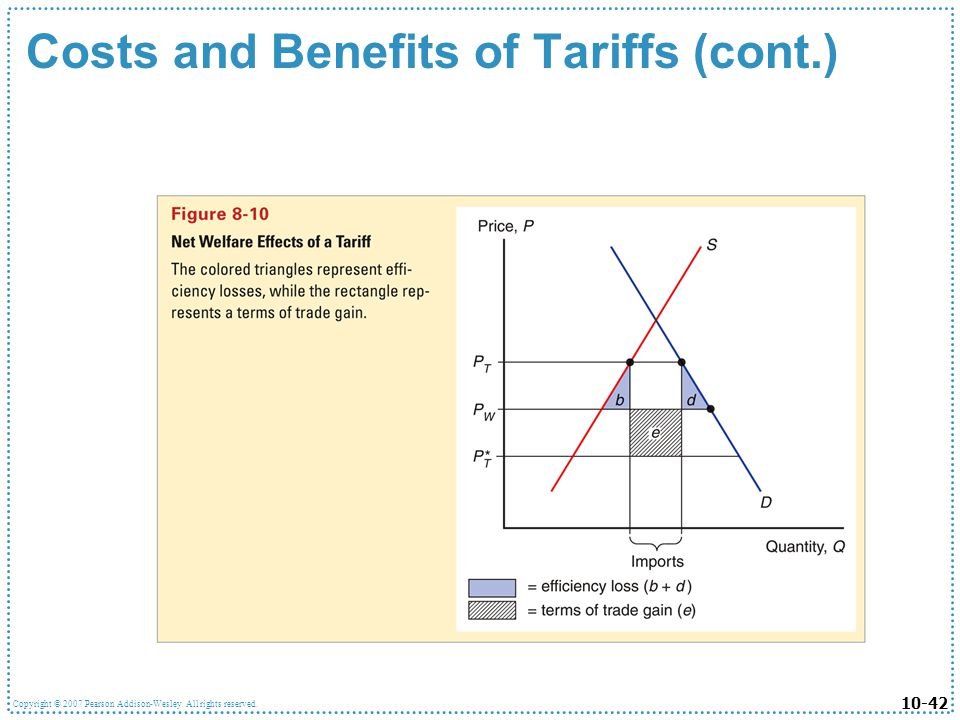 10-42 Copyright © 2007 Pearson Addison-Wesley. All rights reserved. Costs and Benefits of Tariffs (cont.)