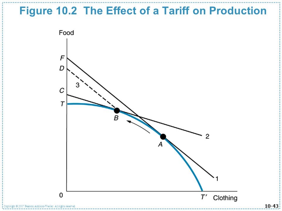 10-43 Copyright © 2007 Pearson Addison-Wesley. All rights reserved. Figure 10.2 The Effect of a Tariff on Production