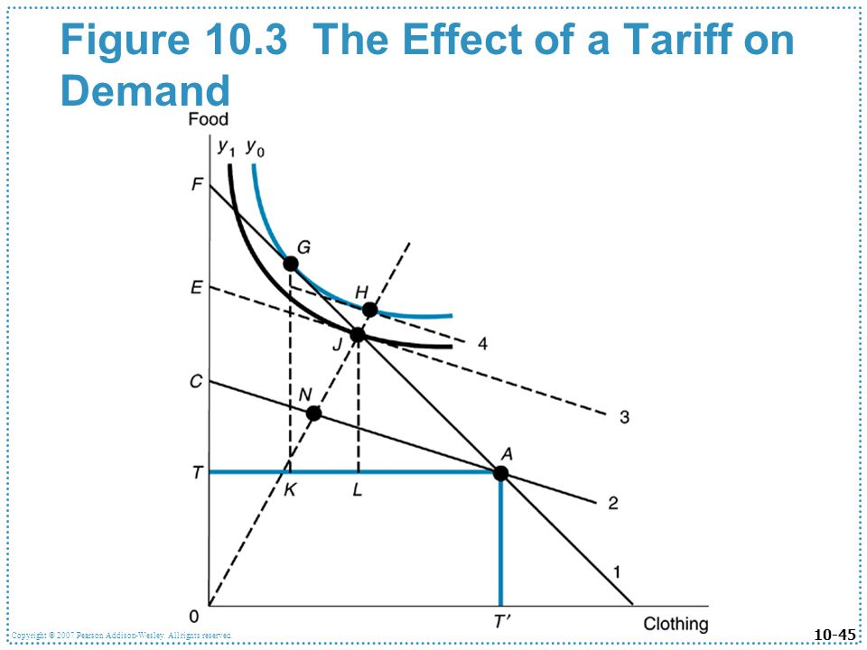 10-45 Copyright © 2007 Pearson Addison-Wesley. All rights reserved. Figure 10.3 The Effect of a Tariff on Demand