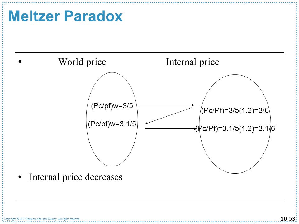 10-53 Copyright © 2007 Pearson Addison-Wesley. All rights reserved. Meltzer Paradox World price Internal price Internal price decreases (Pc/pf)w=3/5 (