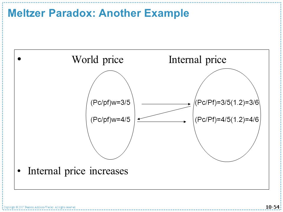 10-54 Copyright © 2007 Pearson Addison-Wesley. All rights reserved. Meltzer Paradox: Another Example World price Internal price Internal price increas