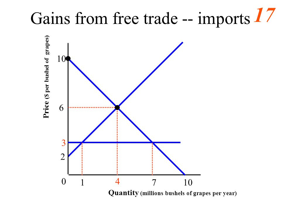 16 Welfare Cost Analysis Use (National) Supply and Demand –Partial equilibrium –One import or export good Measure Changes in Consumer Surplus and Prod