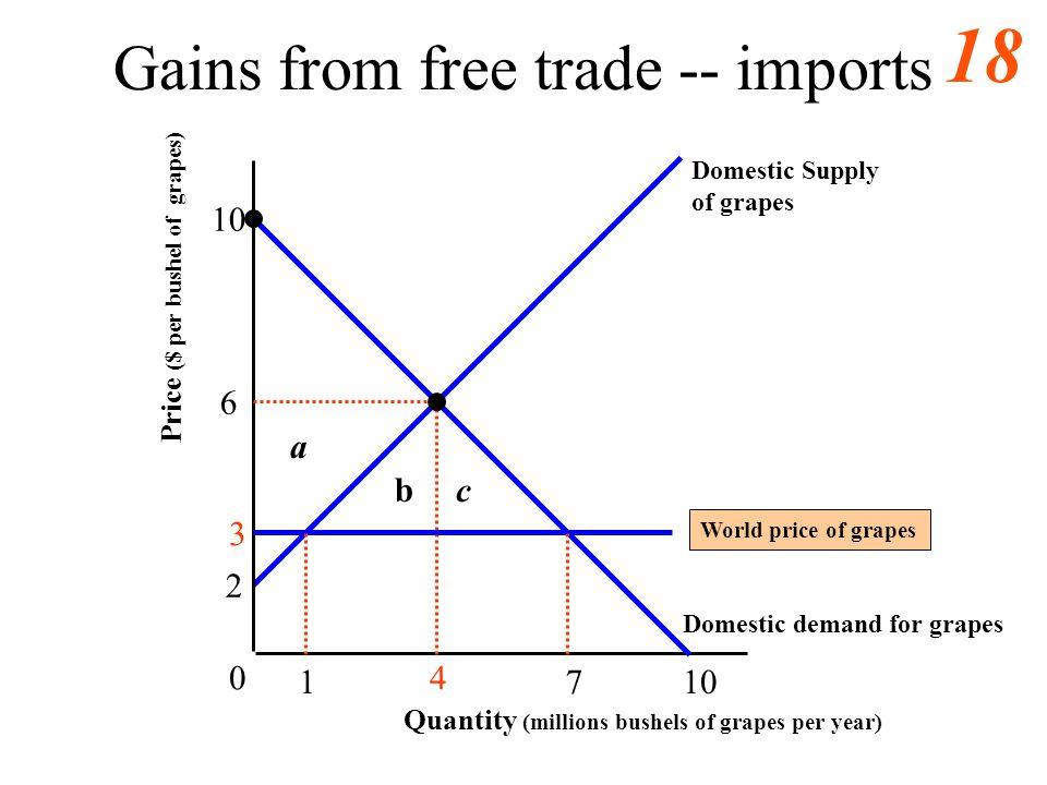 17 Gains from free trade -- imports 3 6 10 0 1 4 Quantity (millions bushels of grapes per year) Price ($ per bushel of grapes) 7 2
