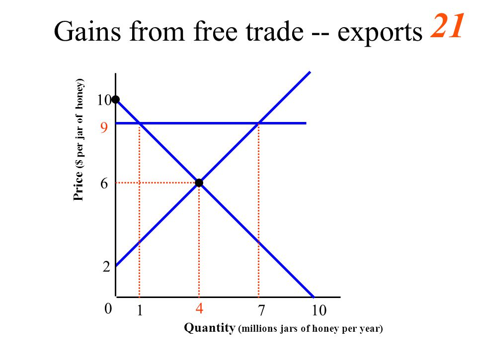 20 Welfare of a Move to Free Trade A Small Countrys Imports