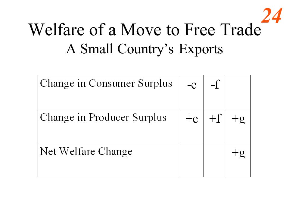 23 Welfare of a Move to Free Trade A Small Countrys Exports