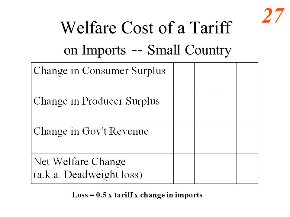 26 Welfare Cost of a Tariff on Imports -- Small Country 3 5 10 0 1 b Domestic demand for grapes Domestic Supply of grapes a c Quantity (millions bushe
