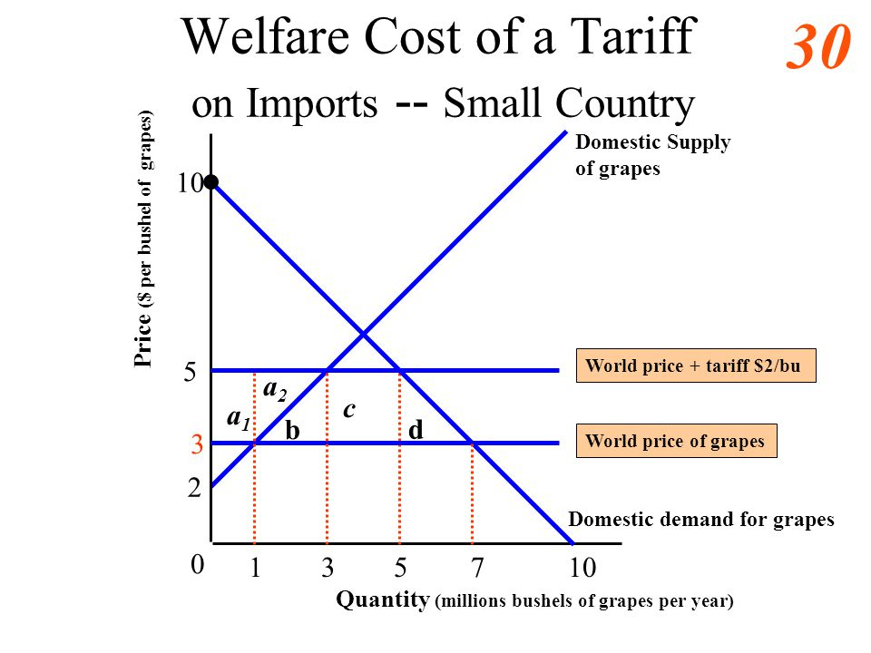 29 Welfare Cost of a Tariff Small Country 3 5 10 0 1 b Domestic demand for grapes Domestic Supply of grapes c Quantity (millions bushels of grapes per