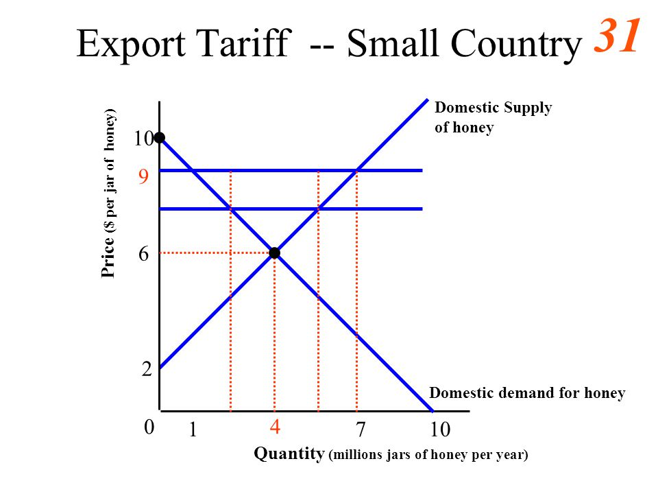30 Welfare Cost of a Tariff on Imports -- Small Country 3 5 10 0 1 b Domestic demand for grapes Domestic Supply of grapes a1a1 c Quantity (millions bu
