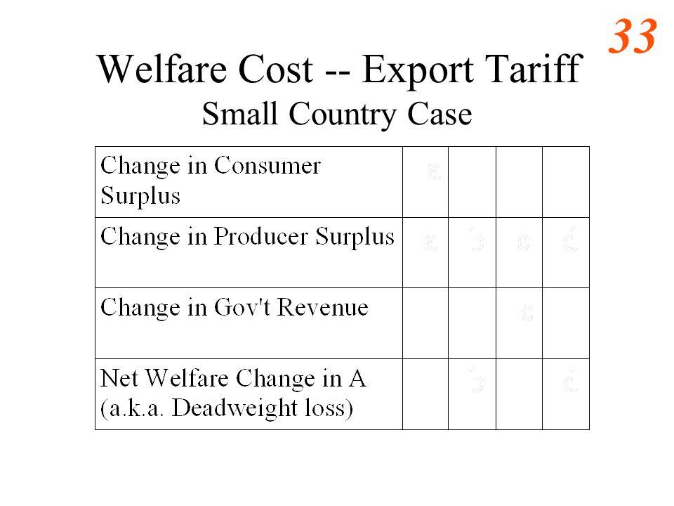 32 Export Tariff -- Small Country 9 6 10 0 1 4 b Domestic demand for honey Domestic Supply of honey c Quantity (millions jars of honey per year) Price