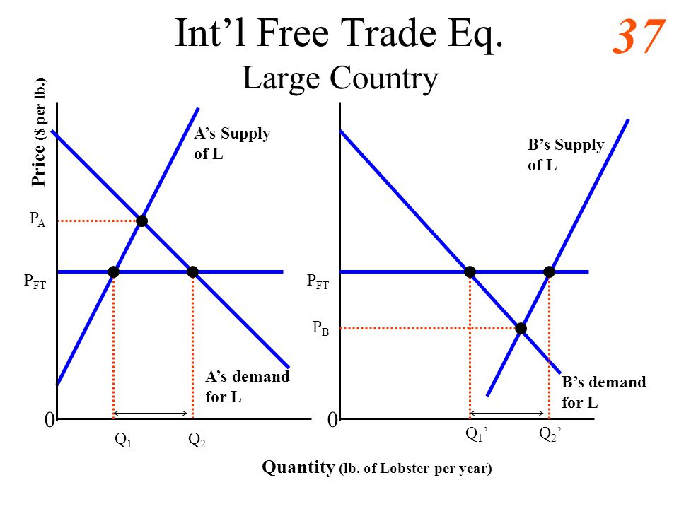36 Intl Free Trade Eq. Large Country Quantity (lb. of Lobster per year) 0 Price ($ per lb.) PAPA PBPB 0