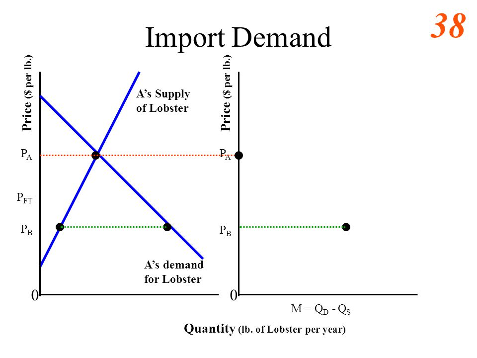 37 Intl Free Trade Eq. Large Country Quantity (lb. of Lobster per year) 0 As demand for L As Supply of L Price ($ per lb.) PAPA P FT Q1Q1 Q2Q2 PBPB Bs