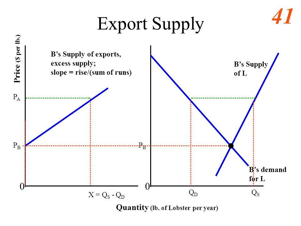 40 Export Supply 0 Quantity (lb. of Lobster per year) Price ($ per lb.) PAPA X = Q S - Q D PBPB Bs demand for L Bs Supply of L QDQD QSQS 0 PBPB