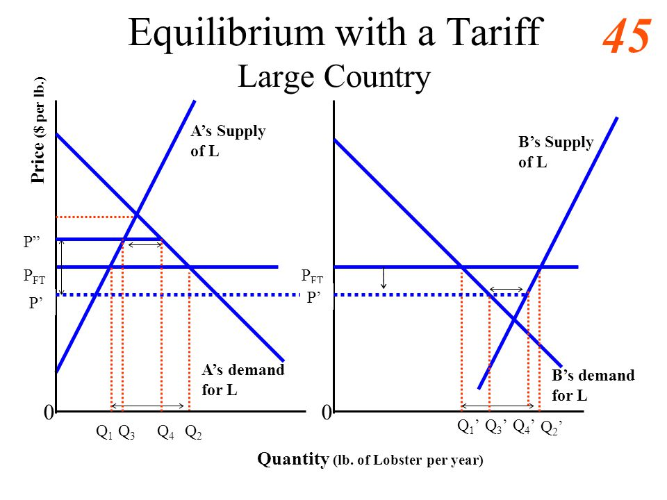44 Optimal Tariffs Large countries may force foreign producer to pay part of their tariff. Because they are important customers, they force foreign su
