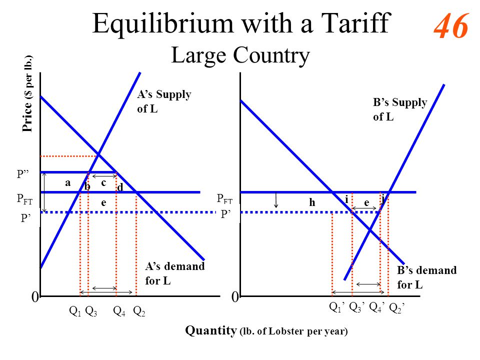 45 Equilibrium with a Tariff Large Country 0 As demand for L As Supply of L Quantity (lb. of Lobster per year) Price ($ per lb.) P FT Q1Q1 Q2Q2 Bs dem