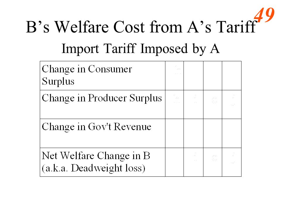 48 As Welfare Cost -- Import Tariff Imposed by Large Country, A