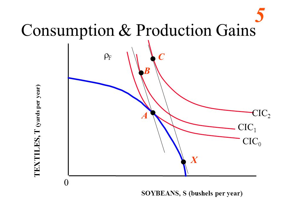 5 SOYBEANS, S (bushels per year) 0 A TEXTILES, T (yards per year) CIC 0 Consumption & Production Gains CIC 1 CIC 2 F B C X