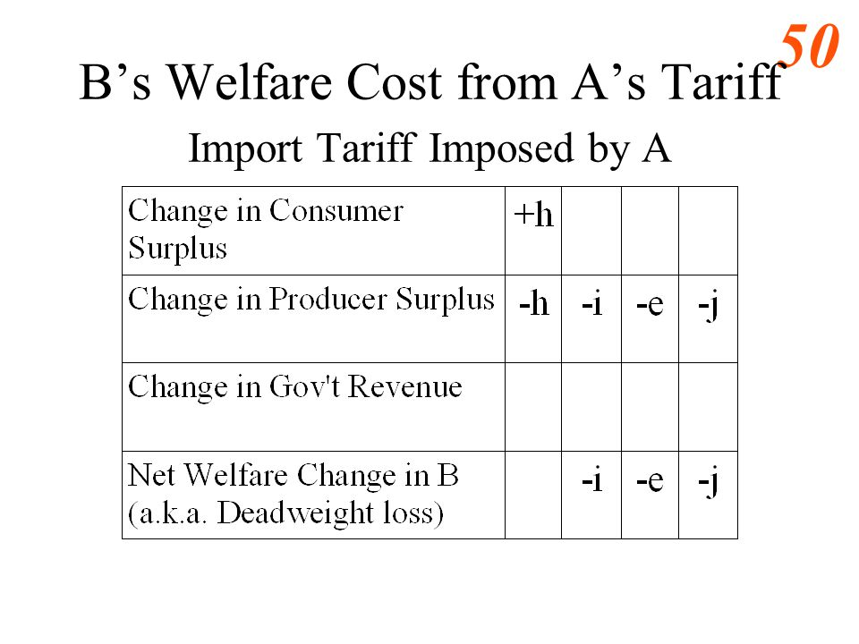 49 Bs Welfare Cost from As Tariff Import Tariff Imposed by A