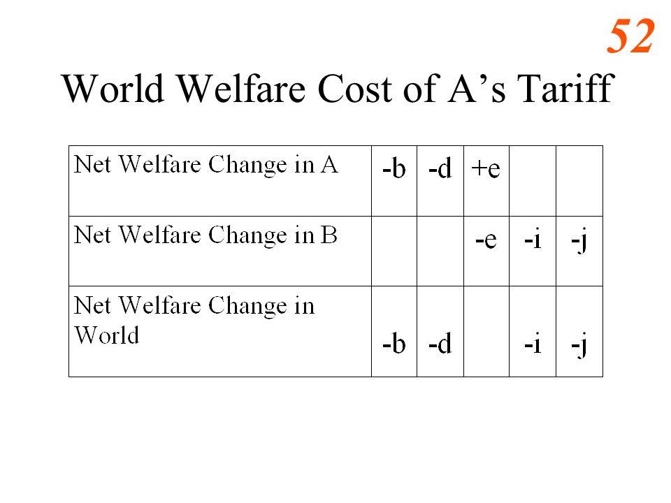 51 World Welfare Cost of As Tariff