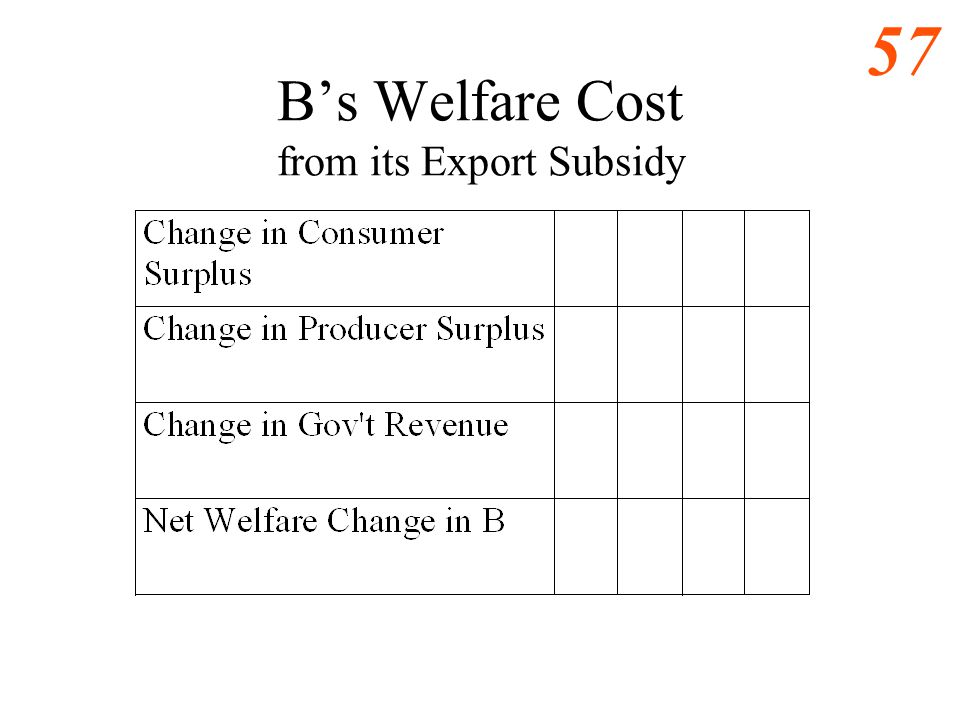 56 B Subsidizes its Exports Large Country Case 0 As Supply of L Quantity (lb. of Lobster per year) Price ($ per lb.) P FT Q1Q1 Q2Q2 Bs demand for Lobs