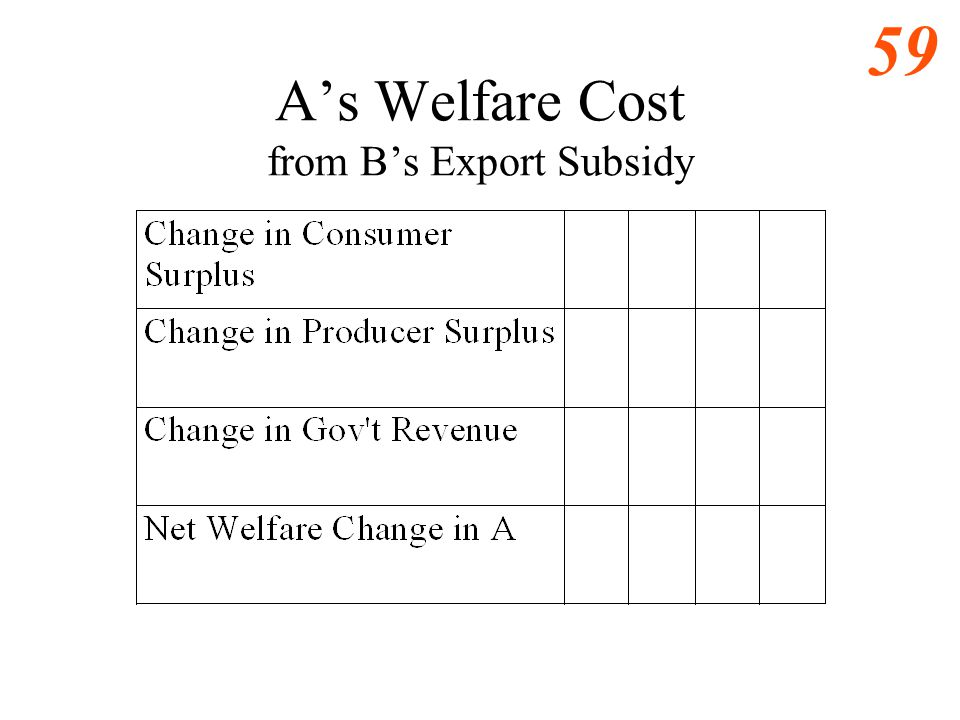 58 Bs Welfare Cost from its Export Subsidy