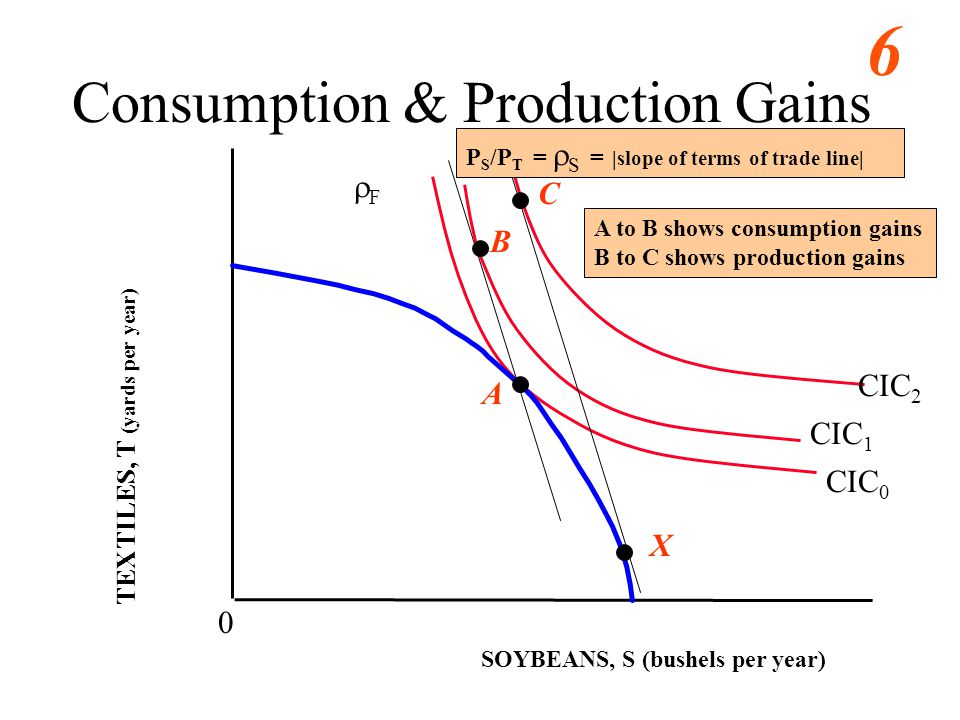 6 SOYBEANS, S (bushels per year) 0 A TEXTILES, T (yards per year) CIC 0 Consumption & Production Gains CIC 1 CIC 2 F B C X P S /P T = S = |slope of terms of trade line| A to B shows consumption gains B to C shows production gains