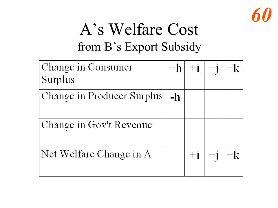 59 As Welfare Cost from Bs Export Subsidy
