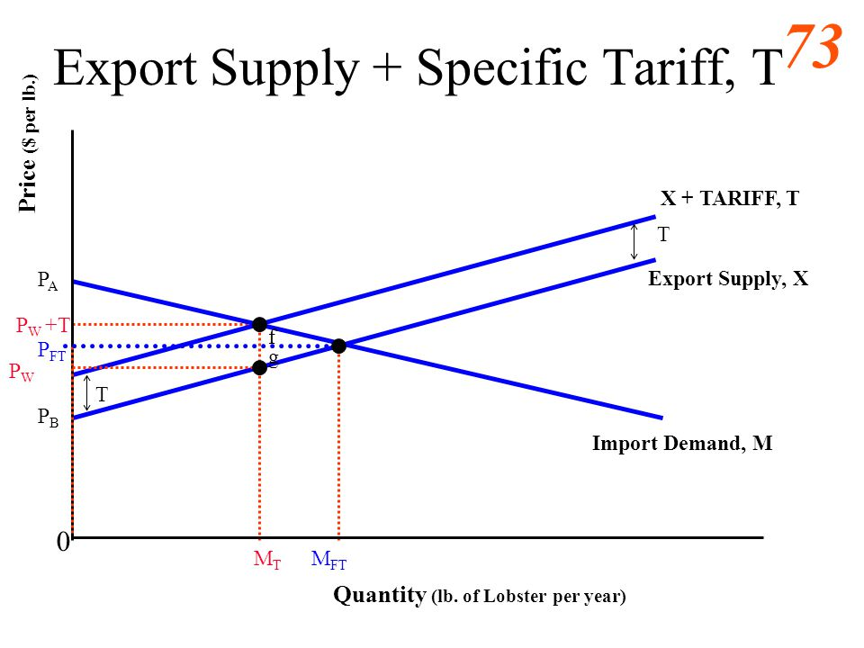 72 Export Supply + Specific Tariff, T 0 Import Demand, M Export Supply, X Quantity (lb. of Lobster per year) Price ($ per lb.) M FT T T